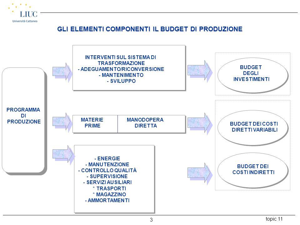 topic 11 3 GLI ELEMENTI COMPONENTI IL BUDGET DI PRODUZIONE PROGRAMMA DI PRODUZIONE INTERVENTI SUL SISTEMA DI TRASFORMAZIONE - ADEGUAMENTO/RICONVERSION