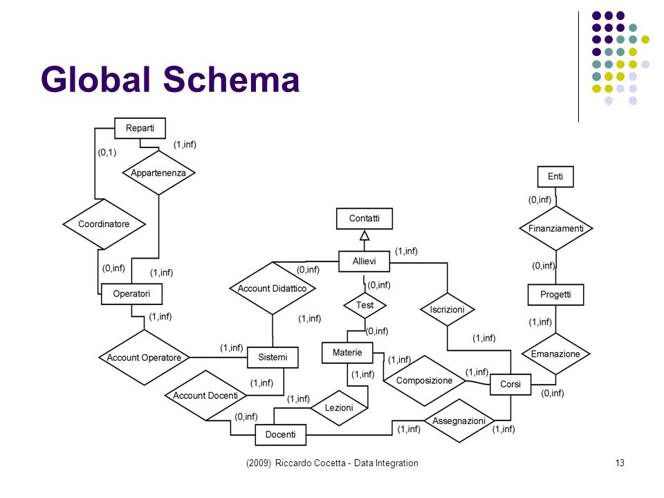 (2009) Riccardo Cocetta - Data Integration13 Global Schema