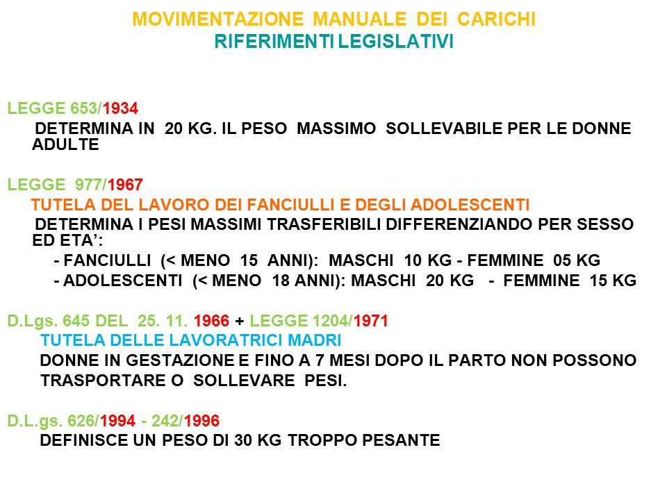 MOVIMENTAZIONE MANUALE DEI CARICHI RIFERIMENTI LEGISLATIVI LEGGE 653/1934 DETERMINA IN 20 KG. IL PESO MASSIMO SOLLEVABILE PER LE DONNE ADULTE LEGGE 97