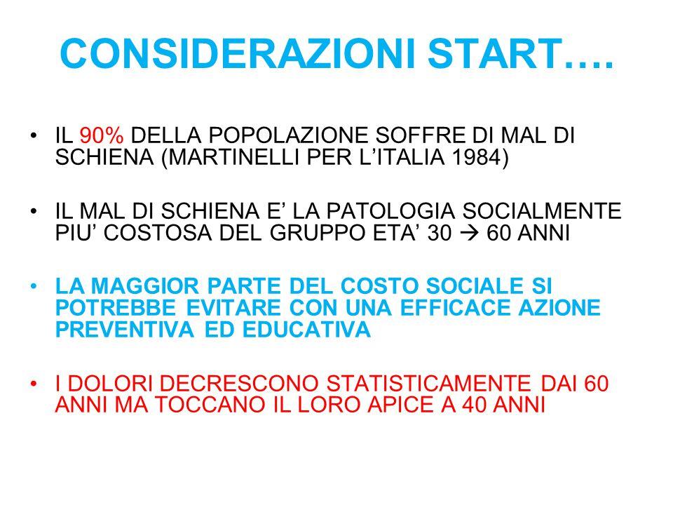 CONSIDERAZIONI START…. IL 90% DELLA POPOLAZIONE SOFFRE DI MAL DI SCHIENA (MARTINELLI PER L'ITALIA 1984) IL MAL DI SCHIENA E' LA PATOLOGIA SOCIALMENTE
