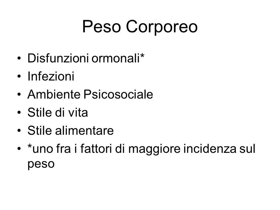 Peso Corporeo Disfunzioni ormonali* Infezioni Ambiente Psicosociale Stile di vita Stile alimentare *uno fra i fattori di maggiore incidenza sul peso