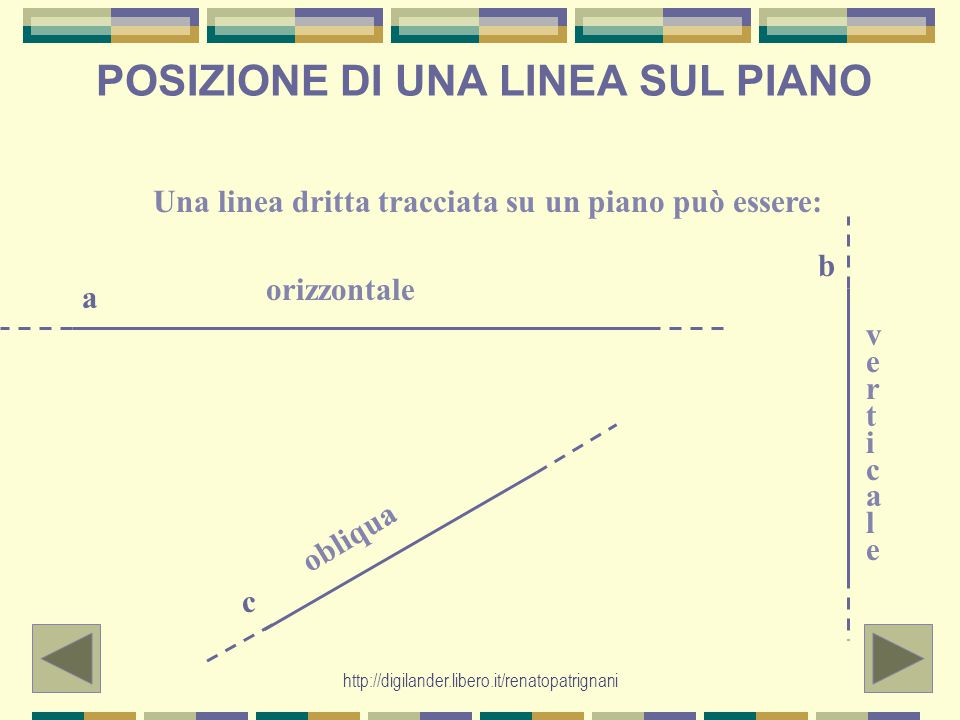 http://digilander.libero.it/renatopatrignani POSIZIONE DI UNA LINEA SUL PIANO Una linea dritta tracciata su un piano può essere: orizzontale verticale