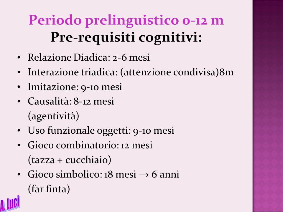 Periodo prelinguistico 0-12 m Pre-requisiti cognitivi: Relazione Diadica: 2-6 mesi Interazione triadica: (attenzione condivisa)8m Imitazione: 9-10 mes