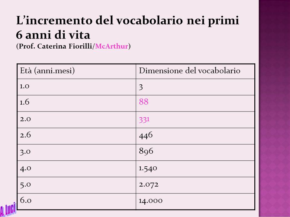 L'incremento del vocabolario nei primi 6 anni di vita (Prof. Caterina Fiorilli/McArthur) Età (anni.mesi)Dimensione del vocabolario 1.03 1.688 2.0331 2