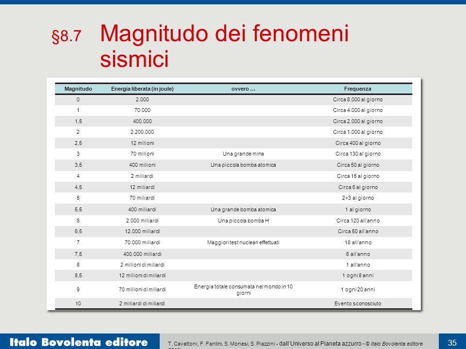 T. Cavattoni, F. Fantini, S. Monesi, S. Piazzini - dall'Universo al Pianeta azzurro - © Italo Bovolenta editore 2010 35 Per definizione, il valore 0 d