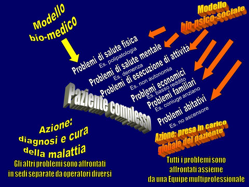 Es. polipatologia Es. demenza Es. non autonomia Es. basso reddito Es. coniuge anziano Es. no ascensore