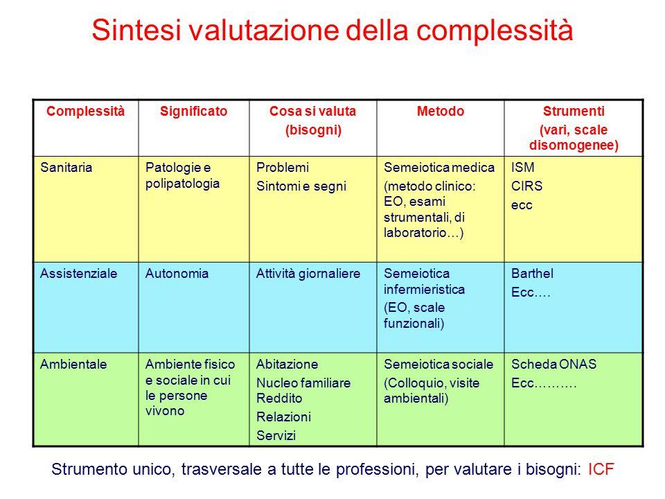 Sintesi valutazione della complessità ComplessitàSignificatoCosa si valuta (bisogni) MetodoStrumenti (vari, scale disomogenee) SanitariaPatologie e po