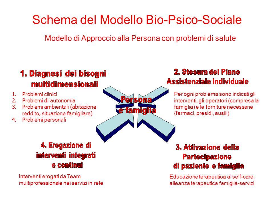 Schema del Modello Bio-Psico-Sociale Modello di Approccio alla Persona con problemi di salute 1.Problemi clinici 2.Problemi di autonomia 3.Problemi am