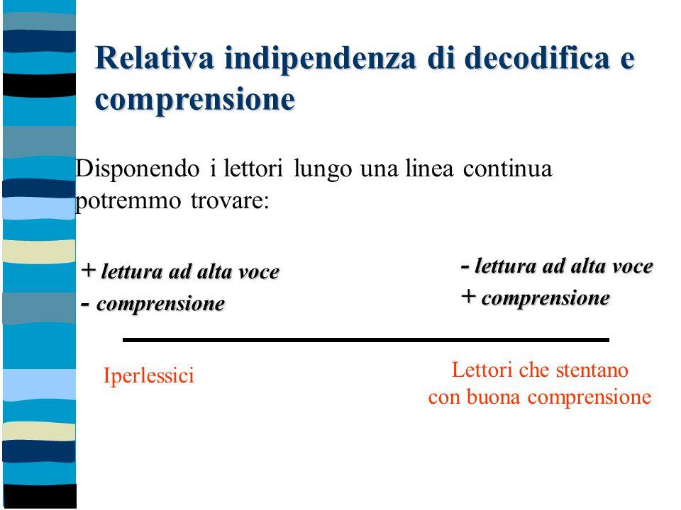 Relativa indipendenza di decodifica e comprensione + lettura ad alta voce - comprensione - lettura ad alta voce + comprensione Iperlessici Lettori che