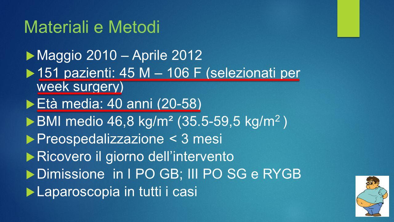 Materiali e Metodi  Maggio 2010 – Aprile 2012  151 pazienti: 45 M – 106 F (selezionati per week surgery)  Età media: 40 anni (20-58)  BMI medio 46