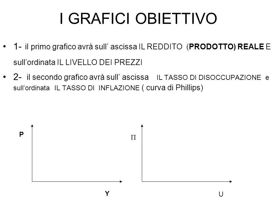 I GRAFICI OBIETTIVO 1- il primo grafico avrà sull' ascissa IL REDDITO (PRODOTTO) REALE E sull'ordinata IL LIVELLO DEI PREZZI 2- il secondo grafico avrà sull' ascissa IL TASSO DI DISOCCUPAZIONE e sull'ordinata IL TASSO DI INFLAZIONE ( curva di Phillips) Y P  U