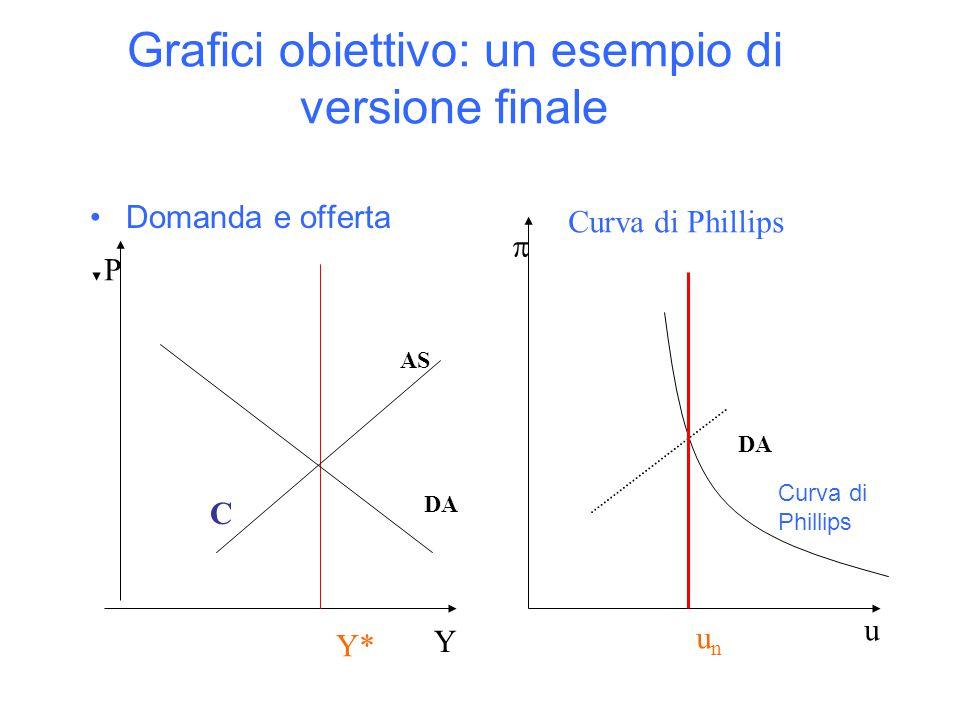 Grafici obiettivo: un esempio di versione finale Y P Y* DA AS Domanda e offerta C u  unun Curva di Phillips DA Curva di Phillips
