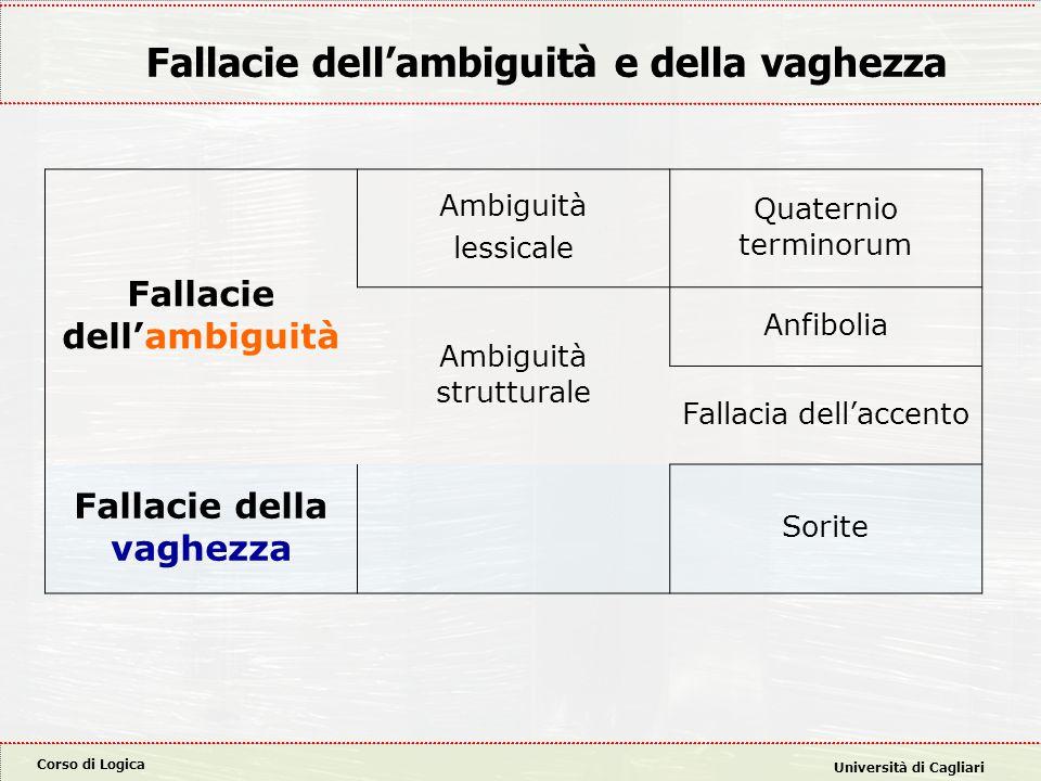 Corso di Logica Università di Cagliari Fallacie dell'ambiguità e della vaghezza Fallacie dell'ambiguità Ambiguità lessicale Quaternio terminorum Ambig