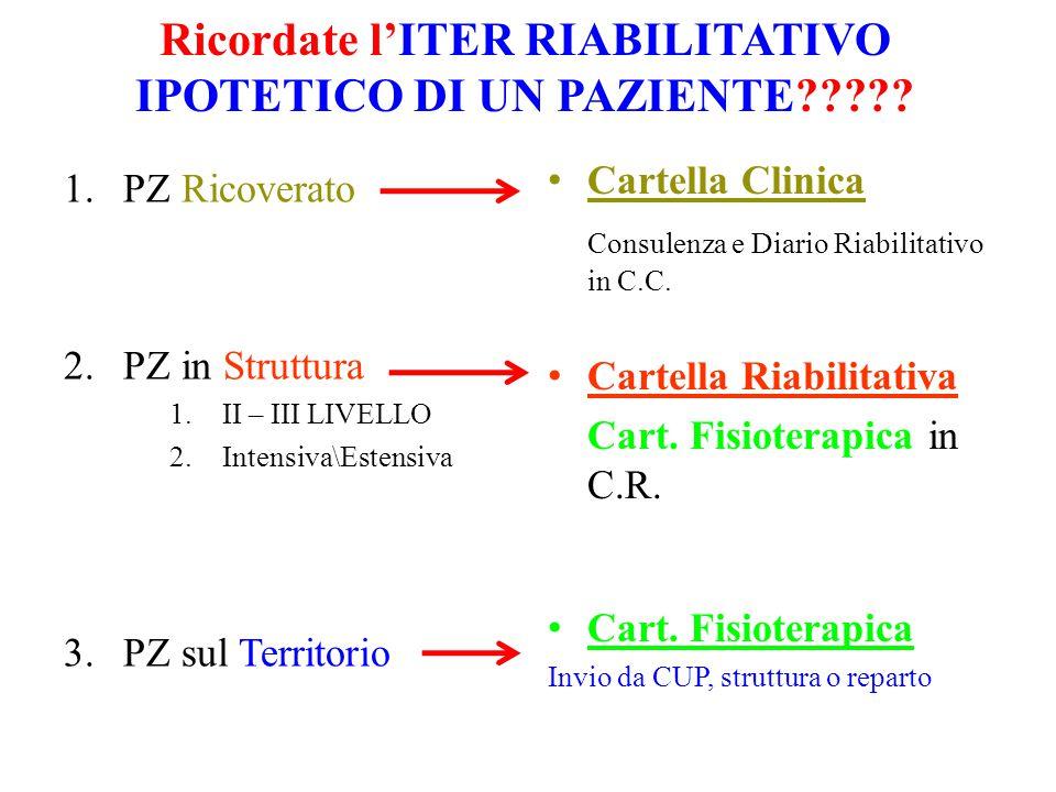 Ricordate l'ITER RIABILITATIVO IPOTETICO DI UN PAZIENTE????.