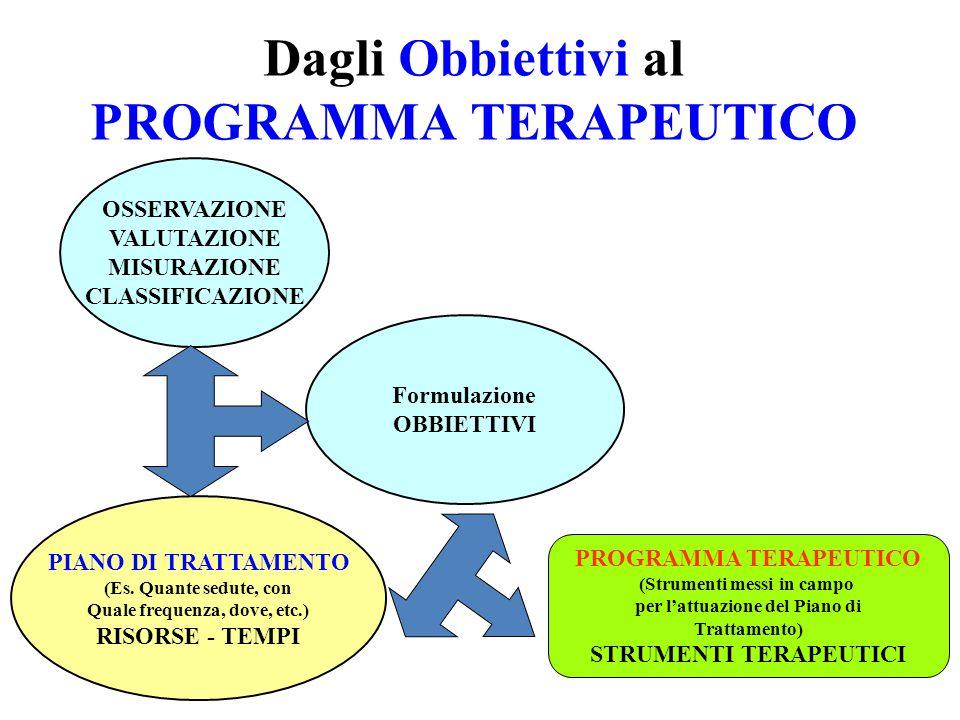 Dagli Obbiettivi al PROGRAMMA TERAPEUTICO Formulazione OBBIETTIVI PIANO DI TRATTAMENTO (Es.