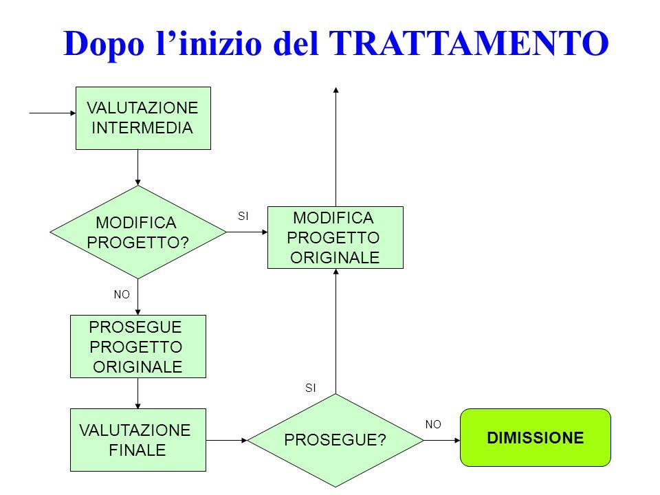 Dopo l'inizio del TRATTAMENTO VALUTAZIONE INTERMEDIA MODIFICA PROGETTO.