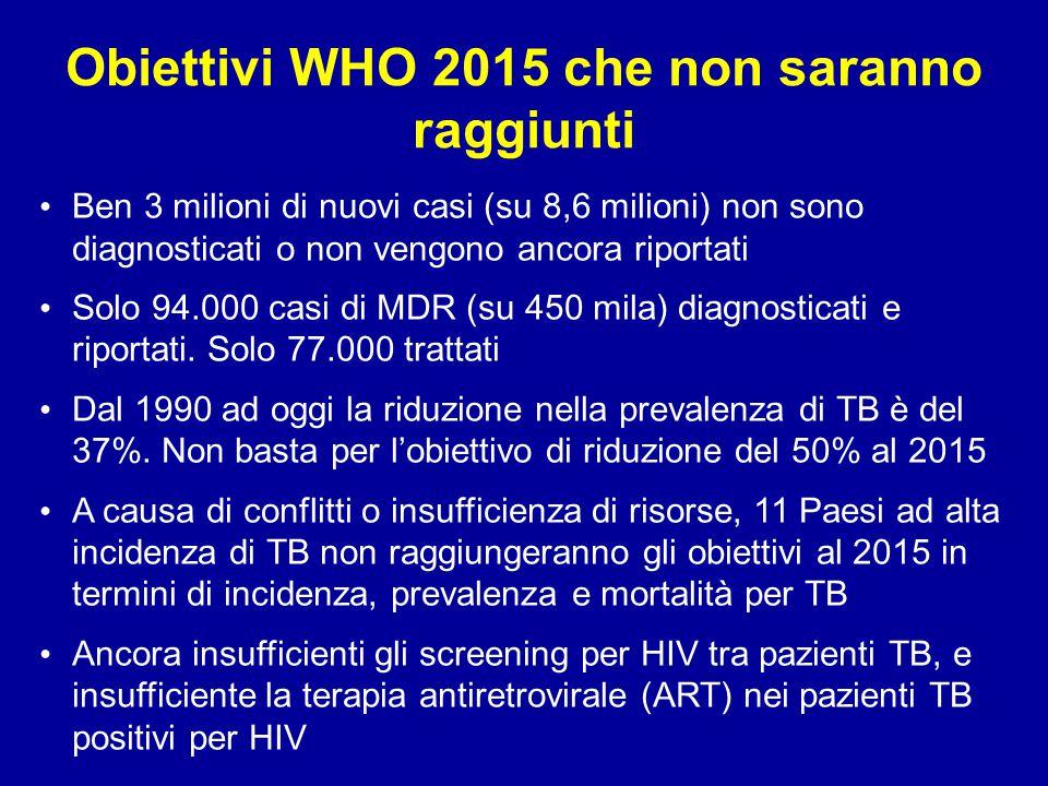 Obiettivi WHO 2015 che non saranno raggiunti Ben 3 milioni di nuovi casi (su 8,6 milioni) non sono diagnosticati o non vengono ancora riportati Solo 9