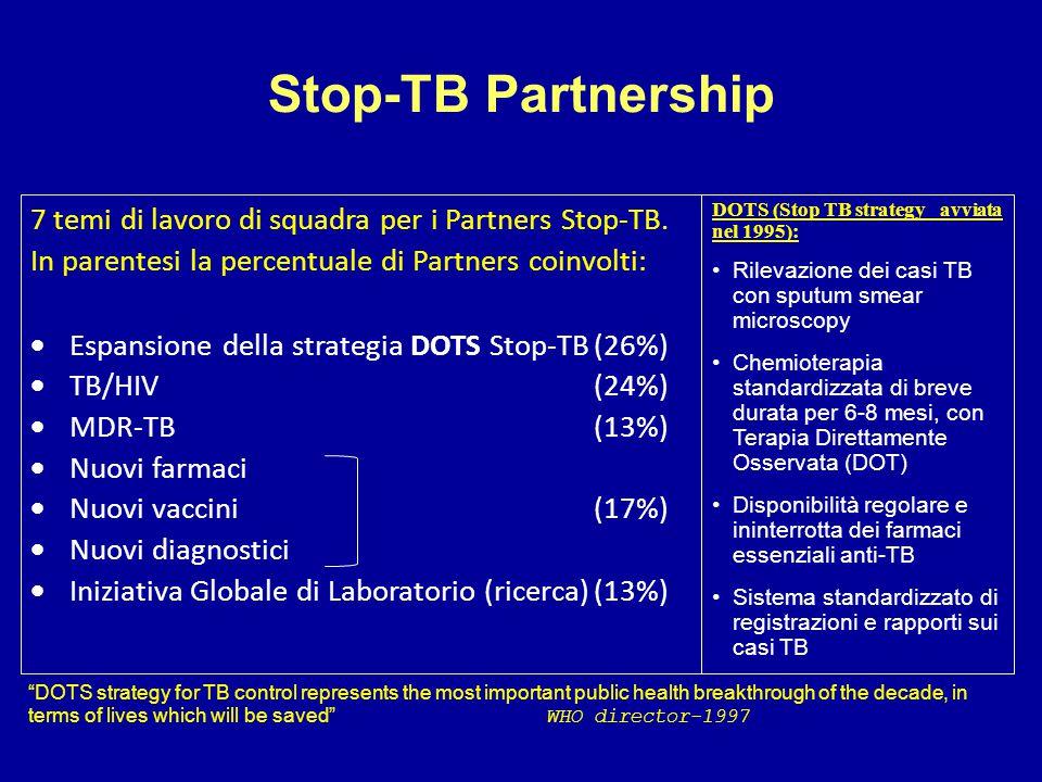 Stop-TB Partnership 7 temi di lavoro di squadra per i Partners Stop-TB. In parentesi la percentuale di Partners coinvolti:  Espansione della strategi