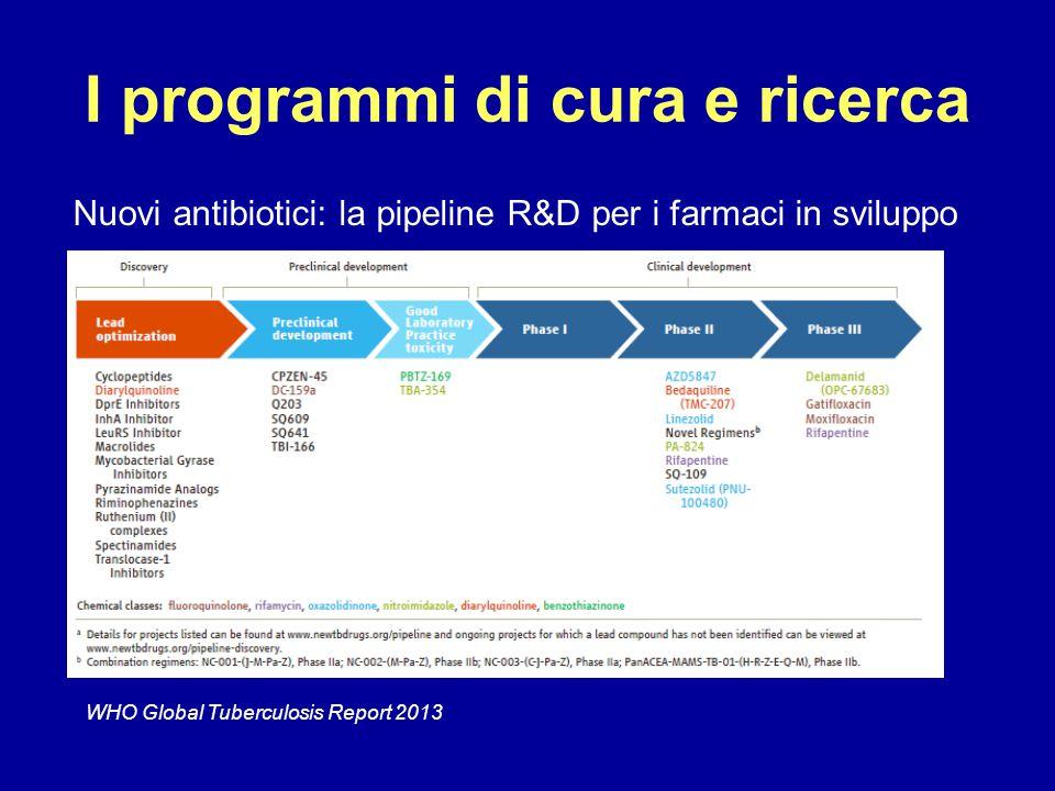 I programmi di cura e ricerca Nuovi antibiotici: la pipeline R&D per i farmaci in sviluppo WHO Global Tuberculosis Report 2013