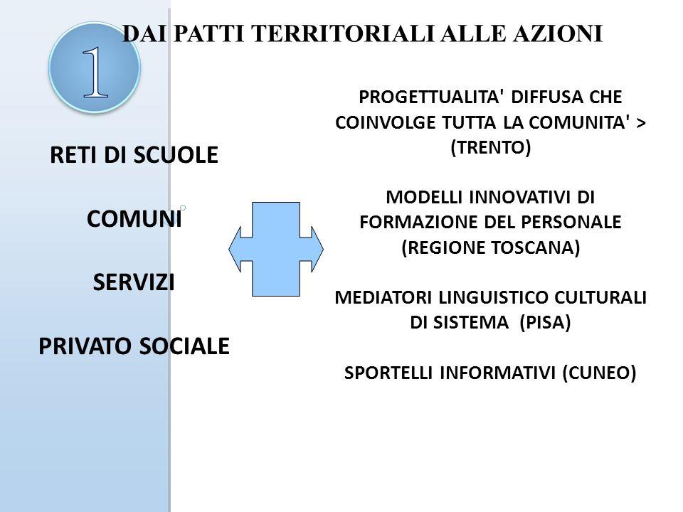 RETI DI SCUOLE COMUNI SERVIZI PRIVATO SOCIALE PROGETTUALITA DIFFUSA CHE COINVOLGE TUTTA LA COMUNITA > (TRENTO) MODELLI INNOVATIVI DI FORMAZIONE DEL PERSONALE (REGIONE TOSCANA) MEDIATORI LINGUISTICO CULTURALI DI SISTEMA (PISA) SPORTELLI INFORMATIVI (CUNEO) DAI PATTI TERRITORIALI ALLE AZIONI