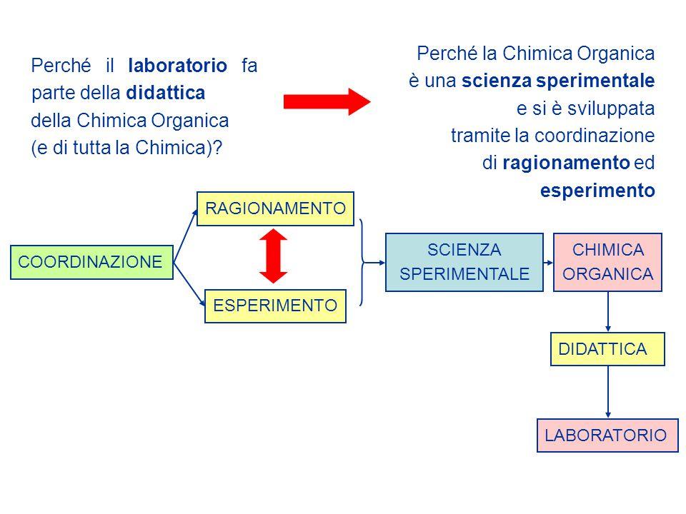 CHIMICA ORGANICA SCIENZA SPERIMENTALE COORDINAZIONE RAGIONAMENTO ESPERIMENTO DIDATTICA LABORATORIO Perché il laboratorio fa parte della didattica dell