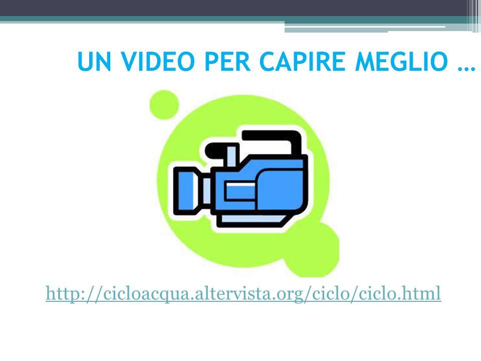 http://cicloacqua.altervista.org/ciclo/ciclo.html UN VIDEO PER CAPIRE MEGLIO …