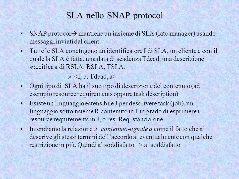 SLA nello SNAP protocol SNAP protocol  mantiene un insieme di SLA (lato manager) usando messaggi inviati dal client.