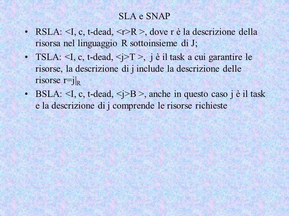 SLA e SNAP RSLA: R >, dove r è la descrizione della risorsa nel linguaggio R sottoinsieme di J; TSLA: T >, j è il task a cui garantire le risorse, la descrizione di j include la descrizione delle risorse r=j| R BSLA: B >, anche in questo caso j è il task e la descrizione di j comprende le risorse richieste