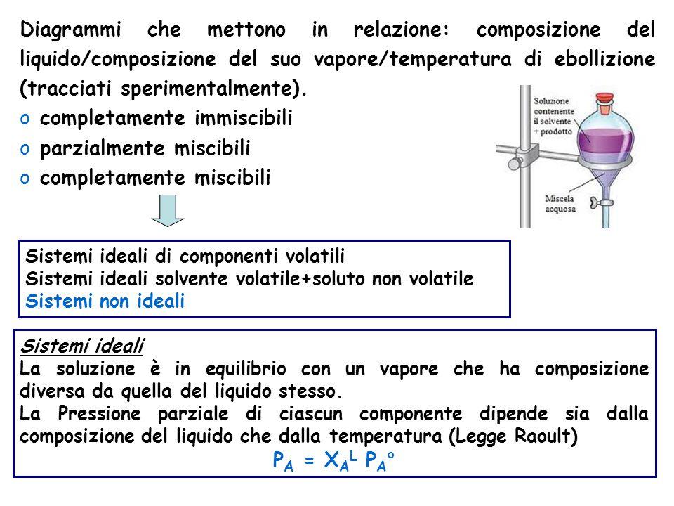 Diagrammi che mettono in relazione: composizione del liquido/composizione del suo vapore/temperatura di ebollizione (tracciati sperimentalmente).