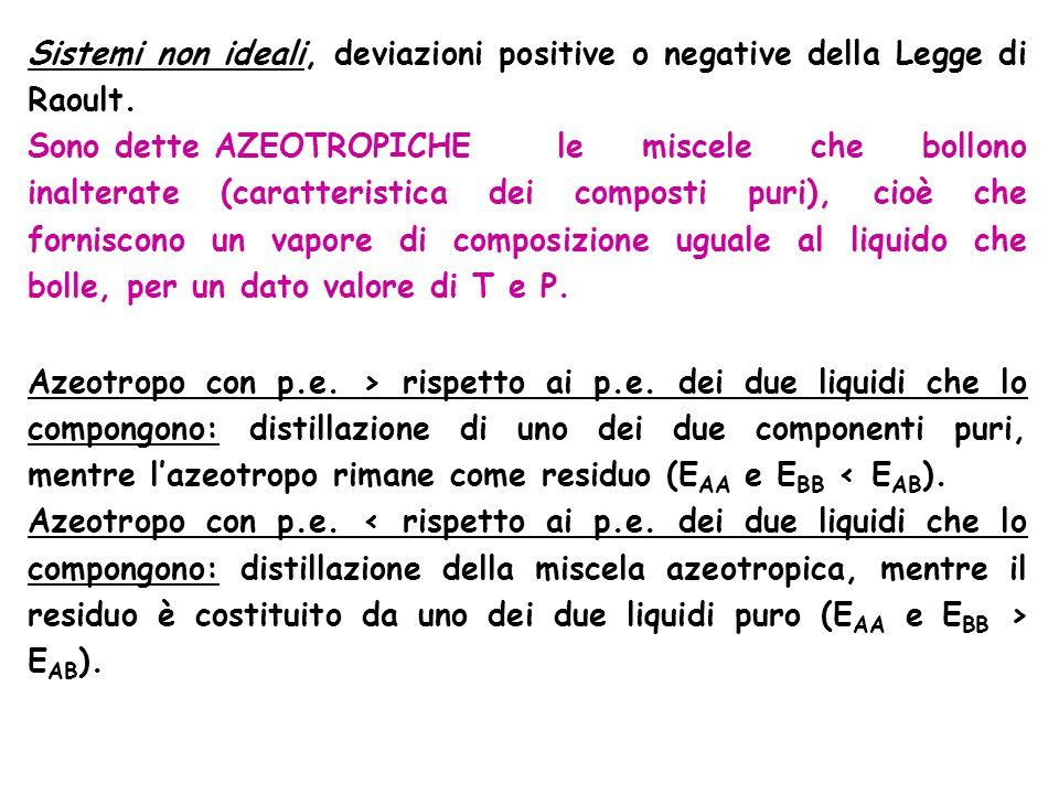 Sistemi non ideali, deviazioni positive o negative della Legge di Raoult.