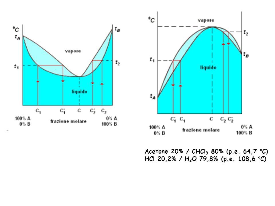 Acetone 20% / CHCl 3 80% (p.e. 64,7 °C) HCl 20,2% / H 2 O 79,8% (p.e. 108,6 °C)