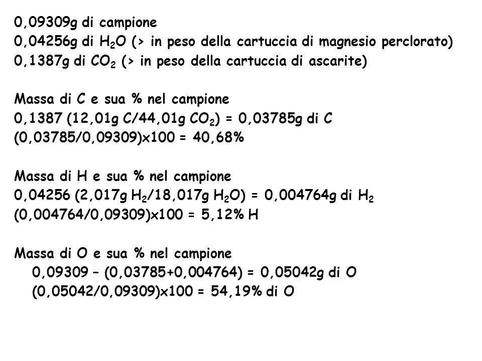 0,09309g di campione 0,04256g di H 2 O (> in peso della cartuccia di magnesio perclorato) 0,1387g di CO 2 (> in peso della cartuccia di ascarite) Massa di C e sua % nel campione 0,1387 (12,01g C/44,01g CO 2 ) = 0,03785g di C (0,03785/0,09309)x100 = 40,68% Massa di H e sua % nel campione 0,04256 (2,017g H 2 /18,017g H 2 O) = 0,004764g di H 2 (0,004764/0,09309)x100 = 5,12% H Massa di O e sua % nel campione 0,09309 – (0,03785+0,004764) = 0,05042g di O (0,05042/0,09309)x100 = 54,19% di O