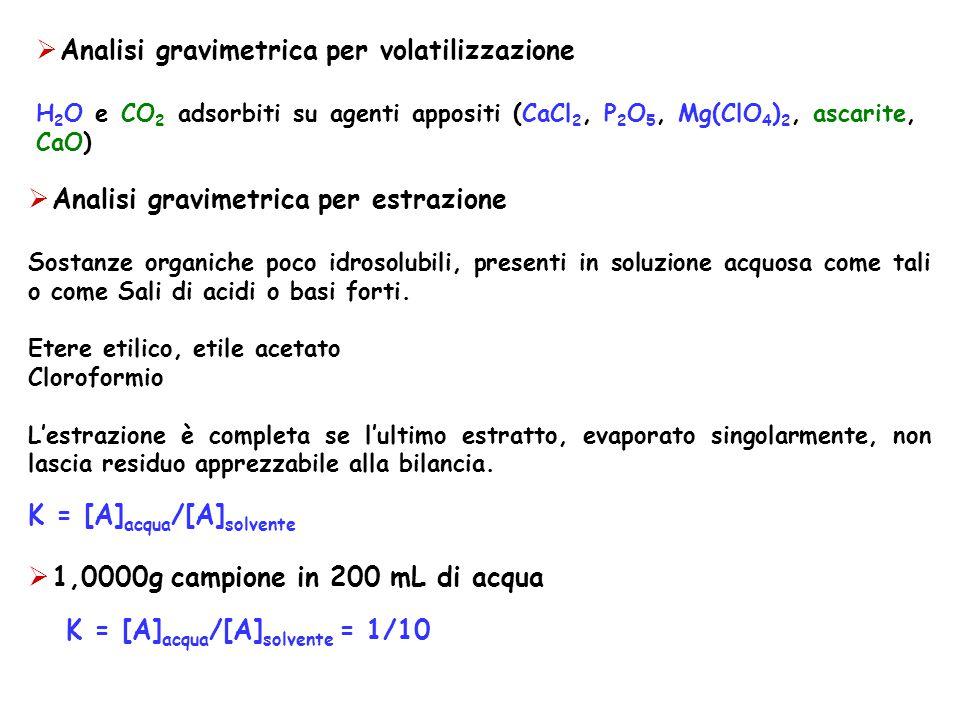 o unica estrazione con 200 mL di cloroformio K = [A] acqua /[A] etere = 1/10 = [(1-p)/200]/(p/200) p=0,9090g [(0,9090-1)/1]x100 e%= -9,1% o 5 estrazioni successive con 40 mL di cloroformio 1/10 = [(1-p 1 )/200]/(p 1 /40) p 1 =0,6667g 1/10 = [(0,3334-p 2 )/200]/(p 2 /40) p 2 =0,2223g P 3 =0,0741g p 4 =0,0247 p 5 =0,0082g 0,6667+0,2223+0,0741+0,0247+0,0082=0,9960g recuperati [(0,9960-1)/1]x100e%= -0,4% FU IX Ed: Fluoresceina sodica, tiopentale sodico, ecc..