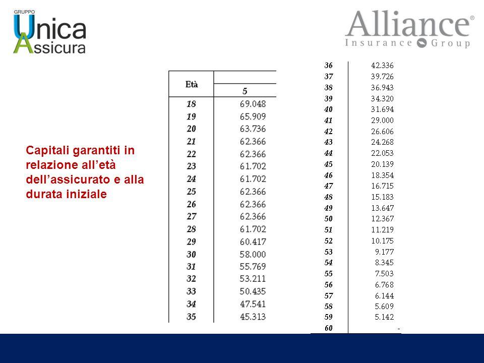 Capitali garantiti in relazione all'età dell'assicurato e alla durata iniziale
