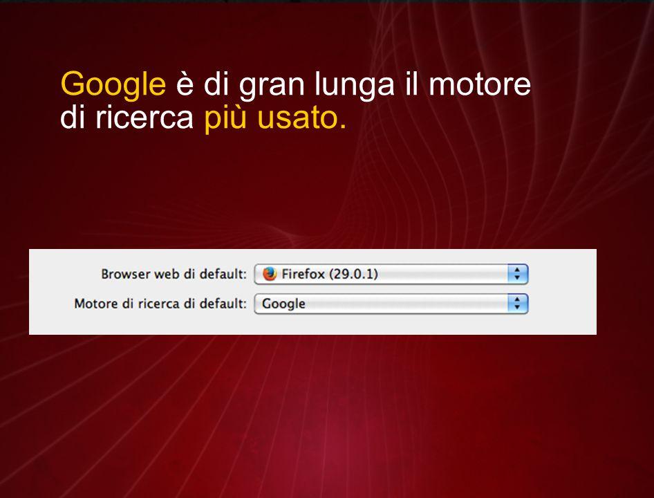 Google è di gran lunga il motore di ricerca più usato.