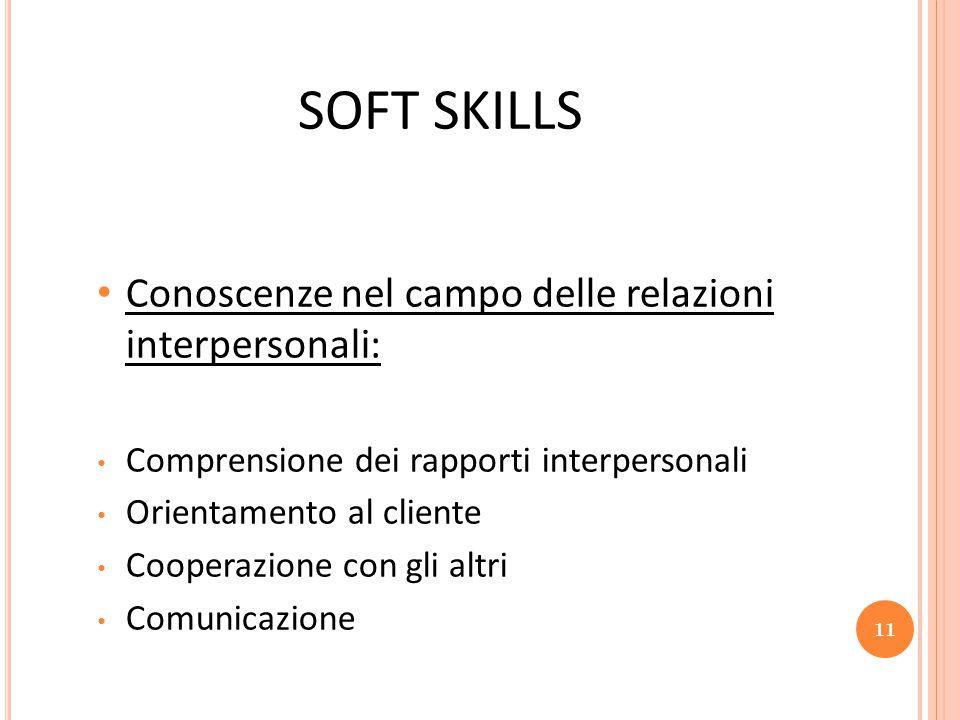 SOFT SKILLS Conoscenze nel campo delle relazioni interpersonali: Comprensione dei rapporti interpersonali Orientamento al cliente Cooperazione con gli altri Comunicazione 11