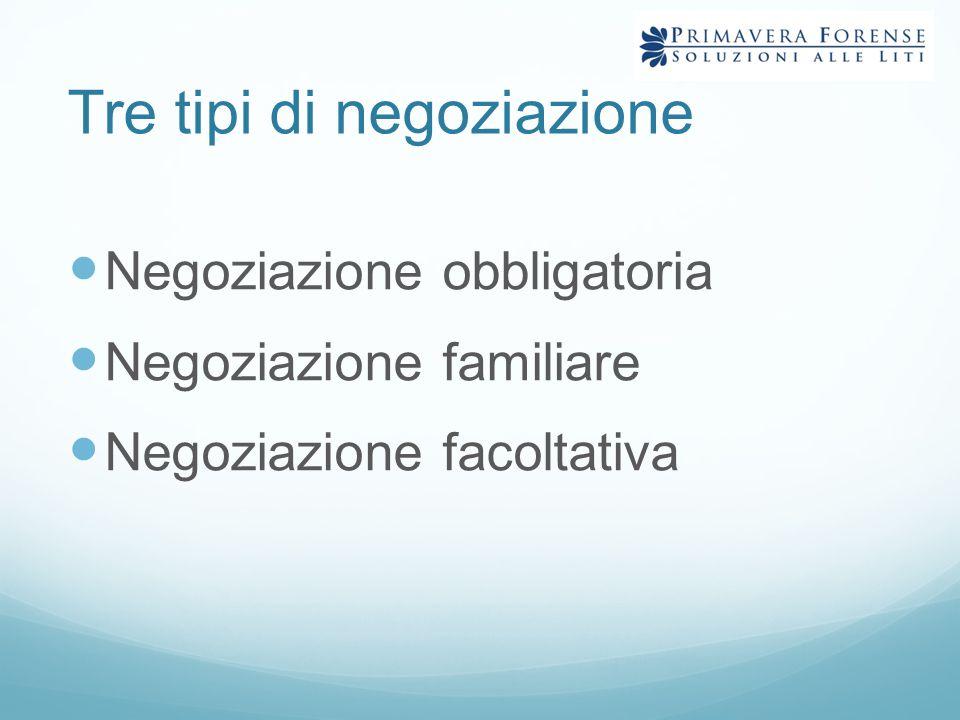 Tre tipi di negoziazione Negoziazione obbligatoria Negoziazione familiare Negoziazione facoltativa