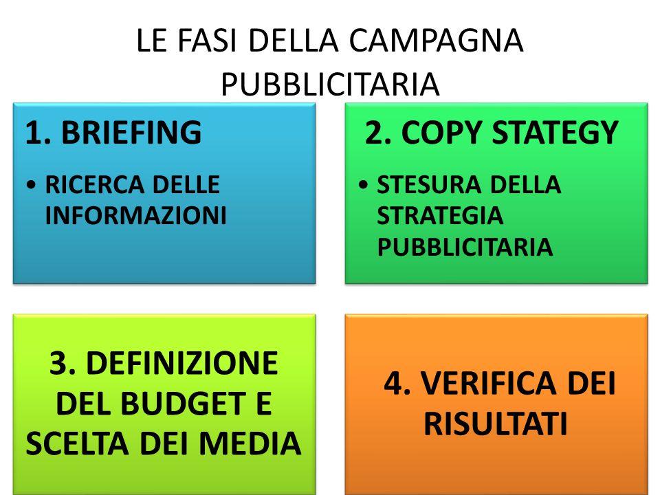 LE FASI DELLA CAMPAGNA PUBBLICITARIA 1.BRIEFING RICERCA DELLE INFORMAZIONI 2.
