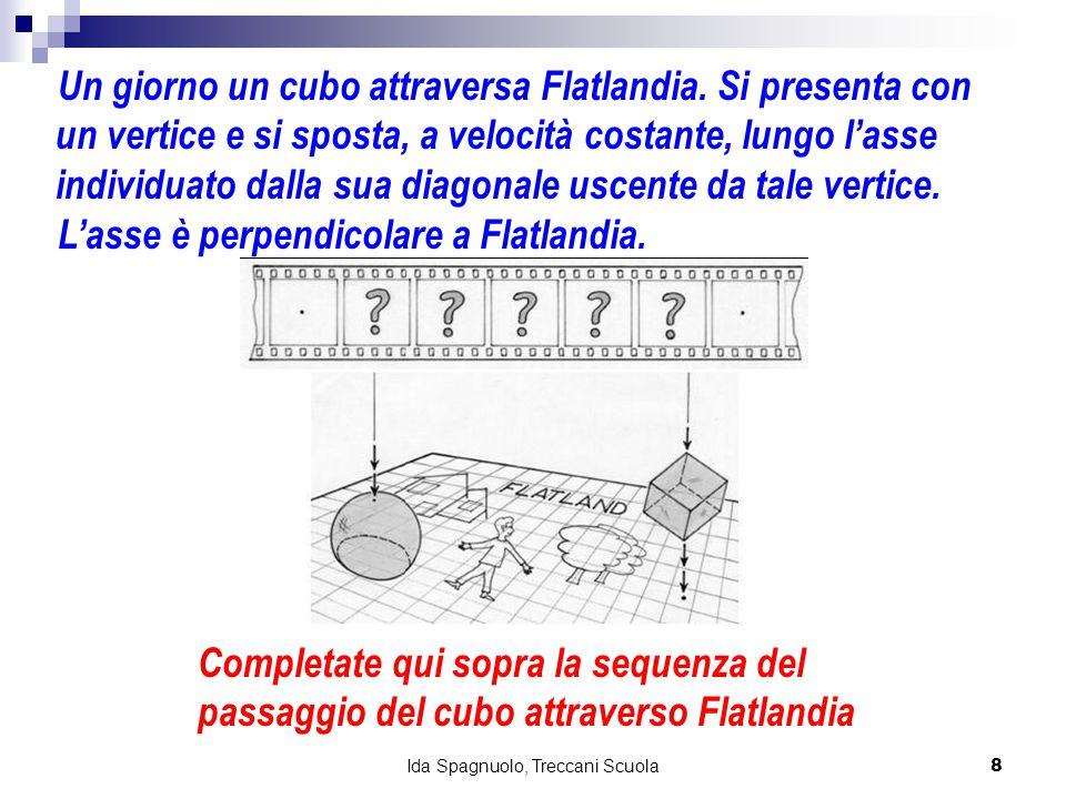 8 Ida Spagnuolo, Treccani Scuola Un giorno un cubo attraversa Flatlandia. Si presenta con un vertice e si sposta, a velocità costante, lungo l'asse in