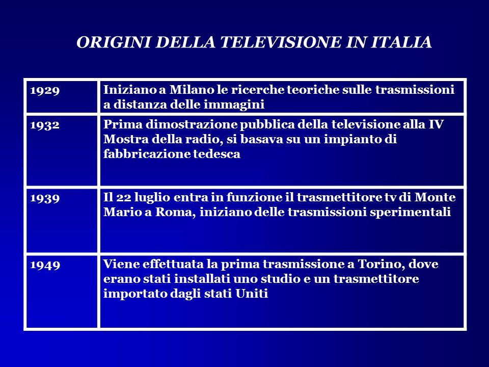 1929Iniziano a Milano le ricerche teoriche sulle trasmissioni a distanza delle immagini 1932Prima dimostrazione pubblica della televisione alla IV Mos
