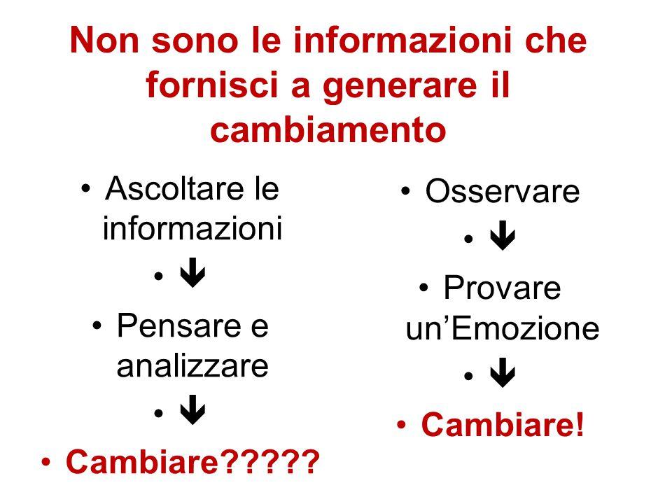 Non sono le informazioni che fornisci a generare il cambiamento Ascoltare le informazioni  Pensare e analizzare  Cambiare????? Osservare  Provare u