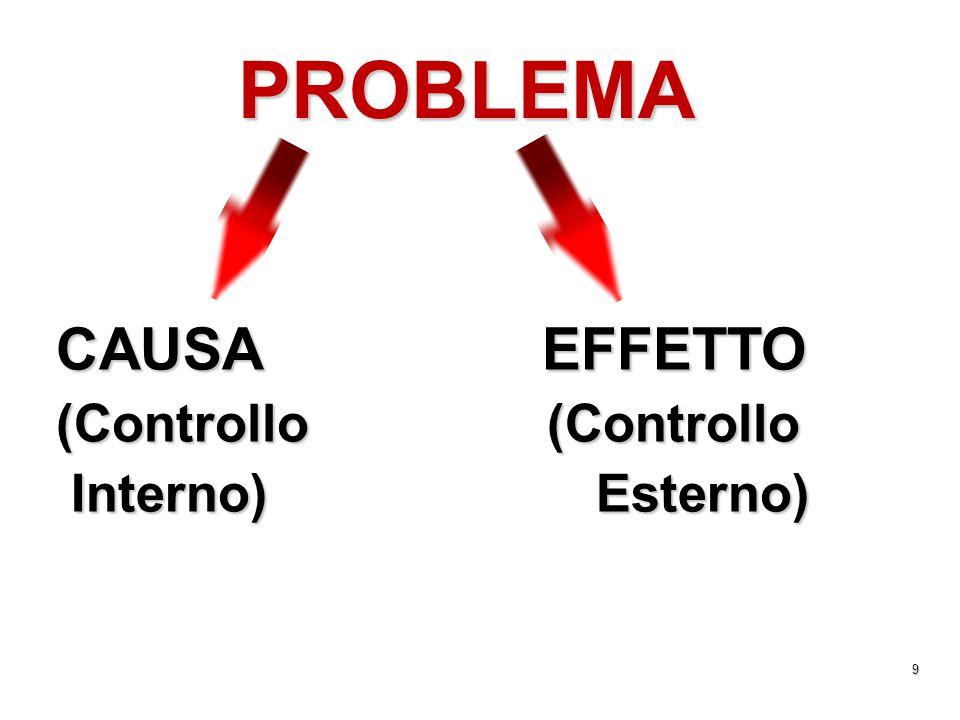 9 PROBLEMA CAUSA EFFETTO (Controllo (Controllo Interno) Esterno) Interno) Esterno)