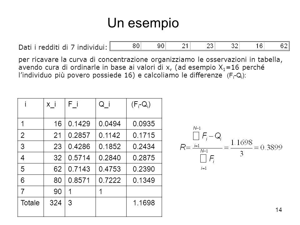 14 Un esempio ix_iF_iQ_i (F i -Q i ) 1160.14290.04940.0935 2210.28570.11420.1715 3230.42860.18520.2434 4320.57140.28400.2875 5620.71430.47530.2390 680