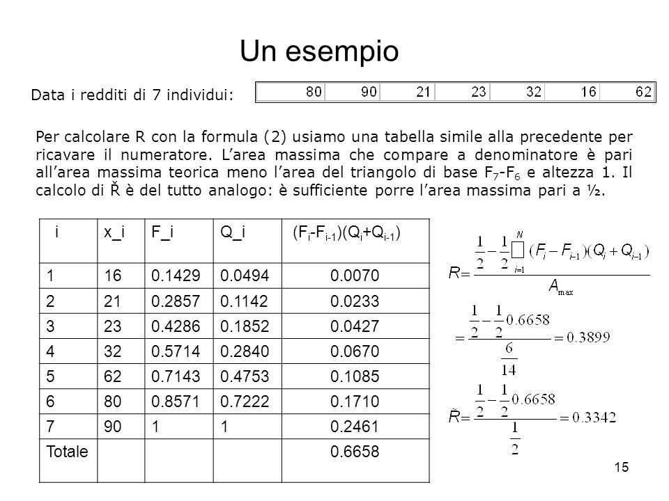 15 Per calcolare R con la formula (2) usiamo una tabella simile alla precedente per ricavare il numeratore. L'area massima che compare a denominatore