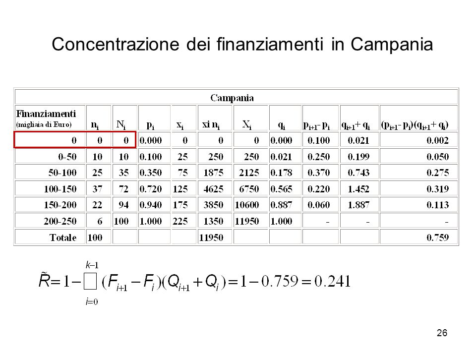 26 Concentrazione dei finanziamenti in Campania