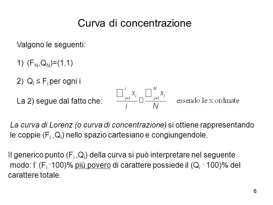 6 Curva di concentrazione La curva di Lorenz (o curva di concentrazione) si ottiene rappresentando le coppie (F i,Q i ) nello spazio cartesiano e cong