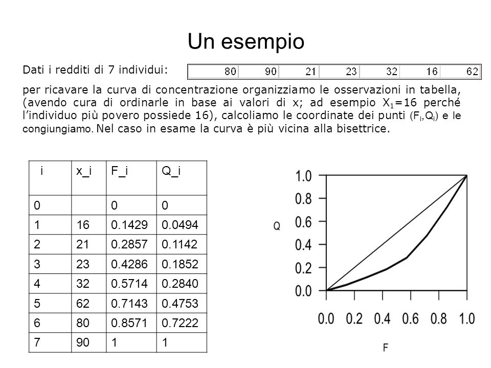 Un esempio 8 Dati i redditi di 7 individui: per ricavare la curva di concentrazione organizziamo le osservazioni in tabella, (avendo cura di ordinarle