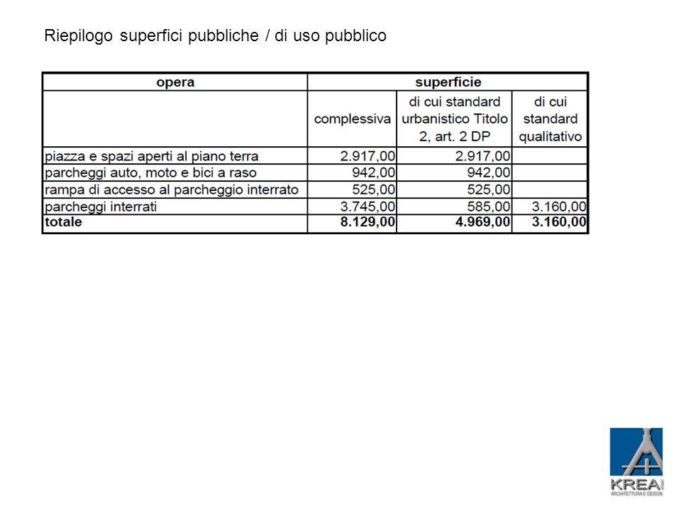 Riepilogo superfici pubbliche / di uso pubblico