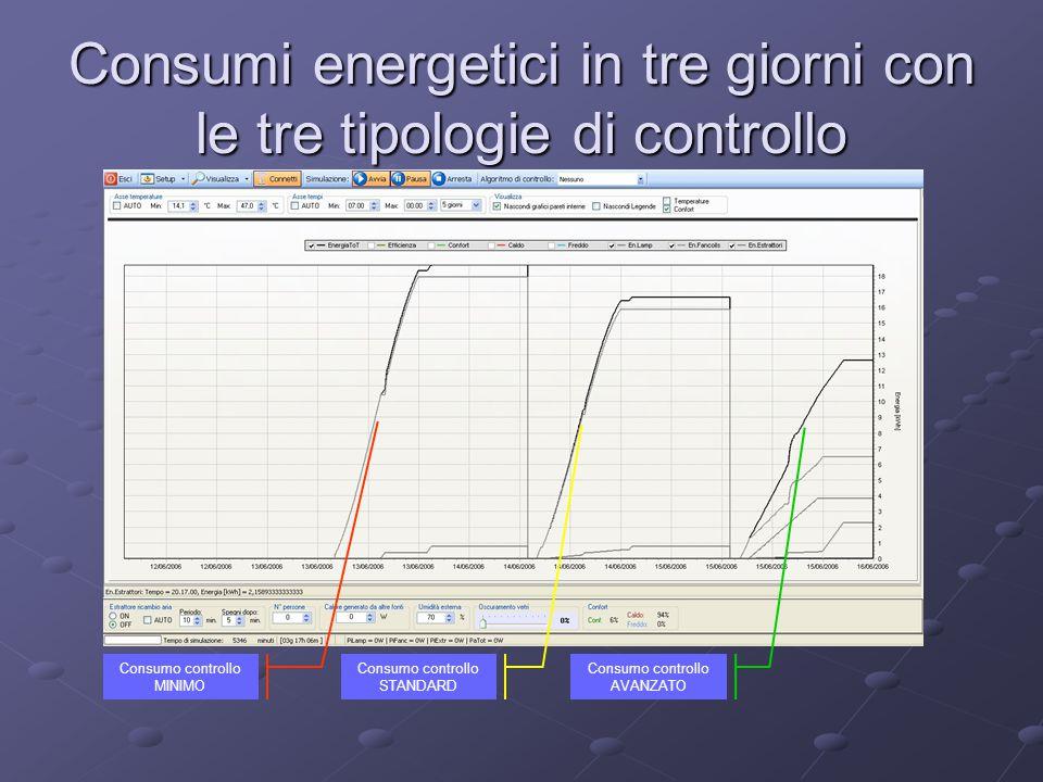 Consumi energetici in tre giorni con le tre tipologie di controllo Consumo controllo MINIMO Consumo controllo STANDARD Consumo controllo AVANZATO