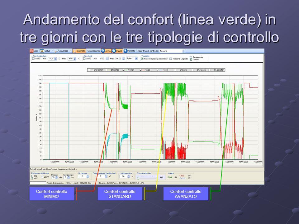 Andamento del confort (linea verde) in tre giorni con le tre tipologie di controllo Confort controllo MINIMO Confort controllo STANDARD Confort contro
